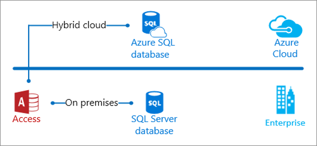 Image of an integration of Microsoft databases